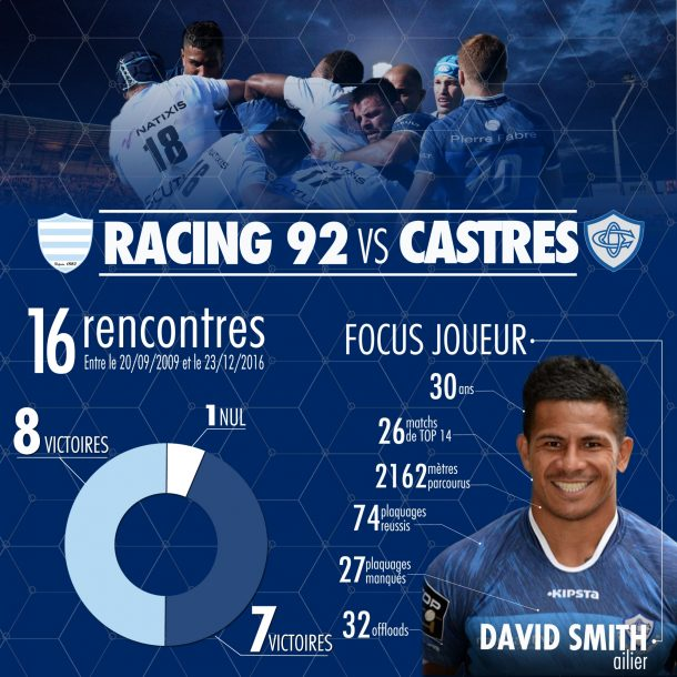 Stat Racing 92 vs Castres
