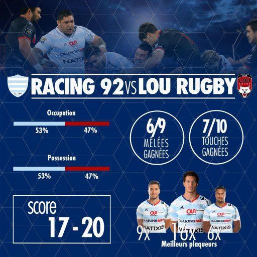 Statistiques du match R92 vs LOU