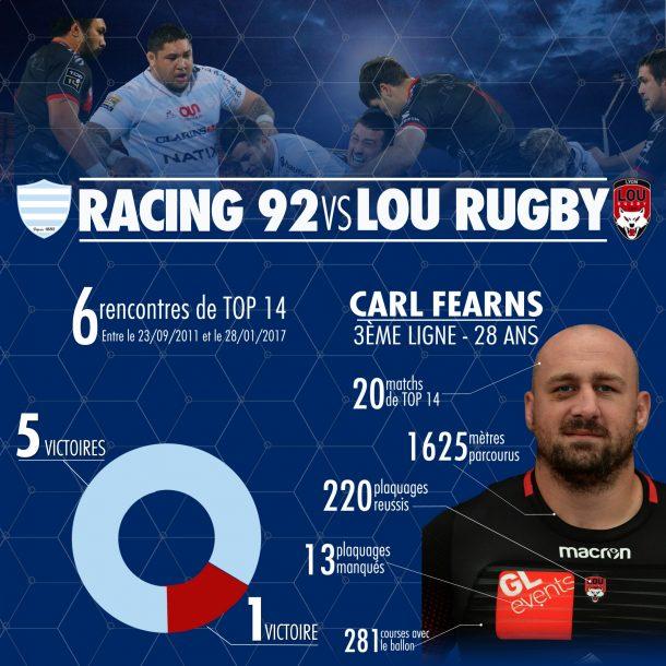 Statistqiues des rencontres Rcing 92 vs LOU
