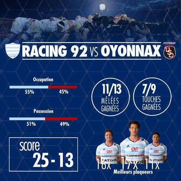 Statistiques - Racing 92 vs Oyonnax