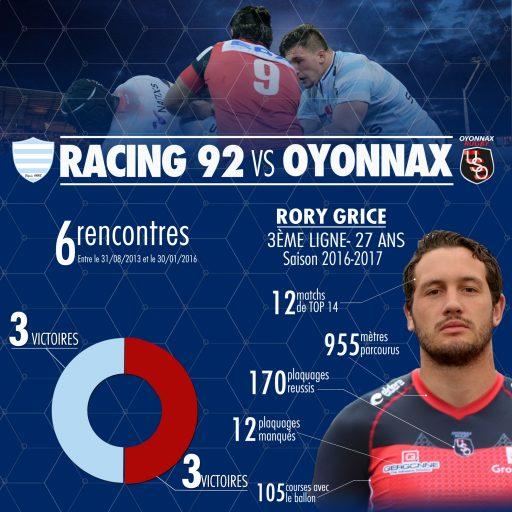 Statistqiues - Racing 92 vs Oyonnax