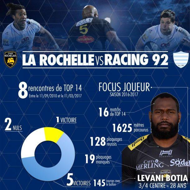 Statistiques des oppositions contre le Stade Rochelais